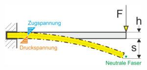 Biegespannung berechnen
