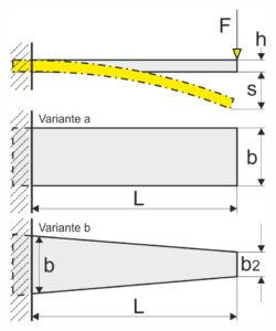 Blattfedern Berechnung