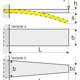 Blattfeder Berechnung