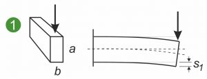 Flaechentraegheitsmoment Axial