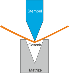 Biegeverfahren in der Metallumformung