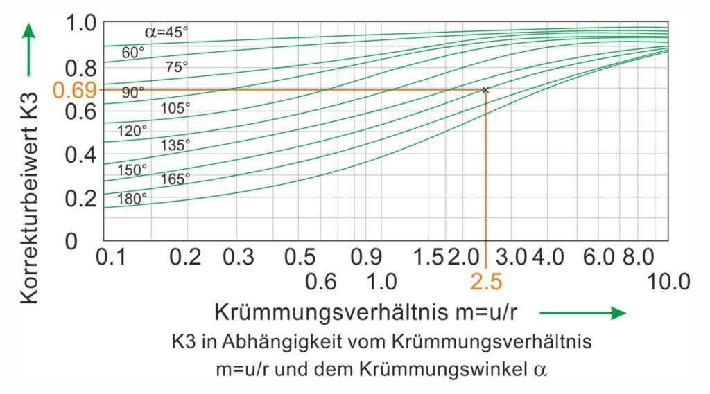 Korrekturbeiwert K3