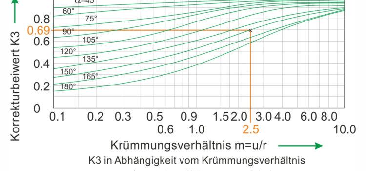 Flachformfeder Berechnung