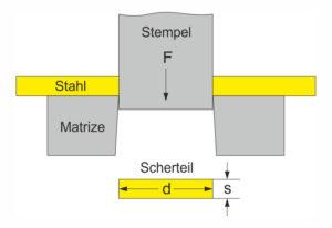 Scherfestigkeit Stahl