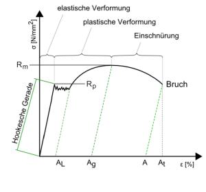 Verformungs-Spannungs-Diagramm | Gutekunst Formfedern