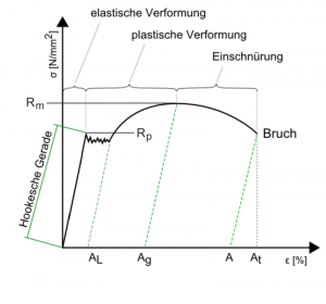 Spannungs-Dehnungs-Diagramm Federstahl