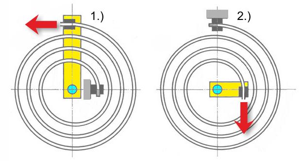 Spiralfedern Kraftentfaltung